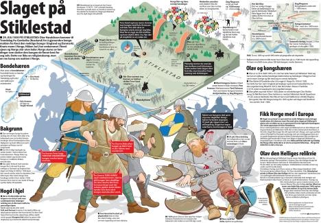 Краткая история о битве в Стиклестаде в 1030 году